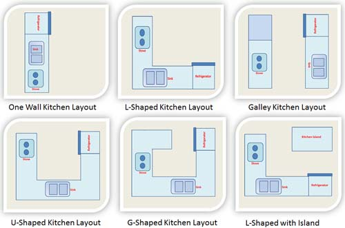 Kitchen layout kitchen design layout one wall kitchen for Different kitchen layout